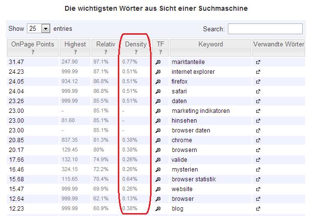 Das Tool Semager misst die OnPage-Optimierung. Rot umrandet habe ich hier die Keyworddichte. (Bild: Screenshot eines Webseiten-Tests bei semager.de)